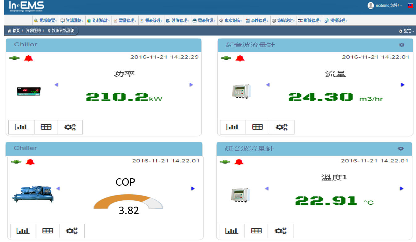 Real-time Dashboard